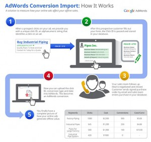 google adwords conversion import